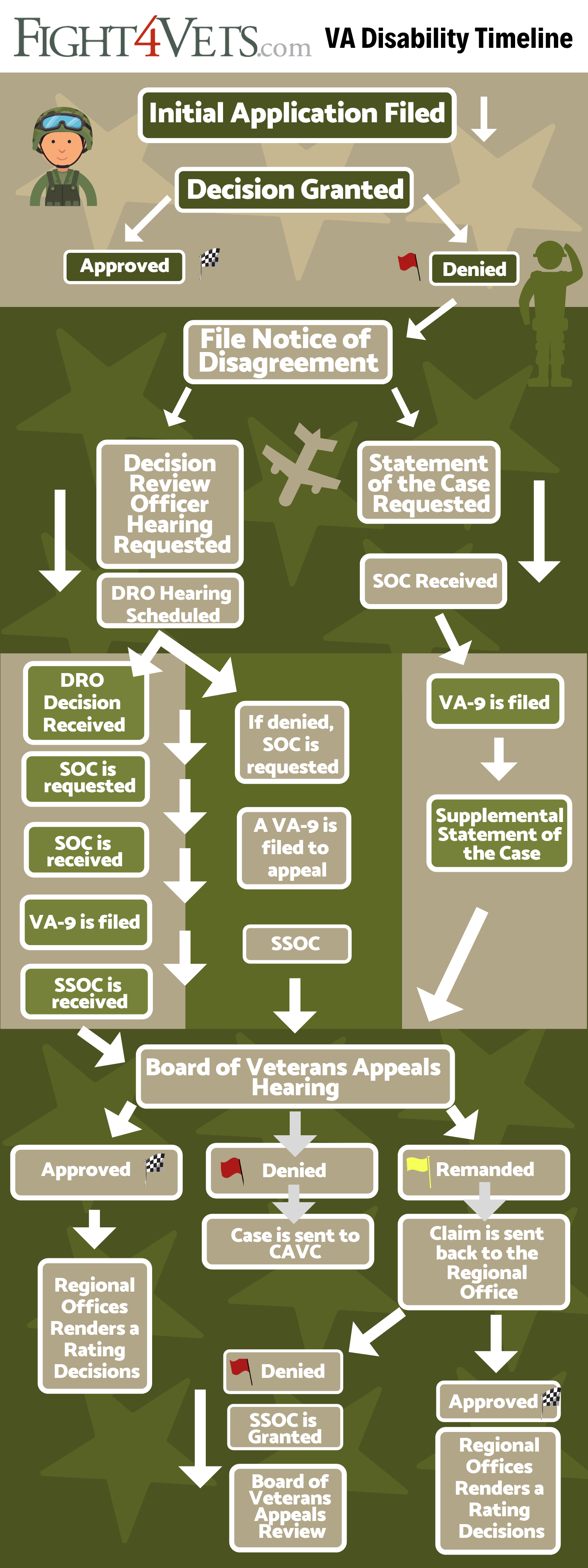 VA Appeals Timeline | VA Appeal Process | Fight4vets